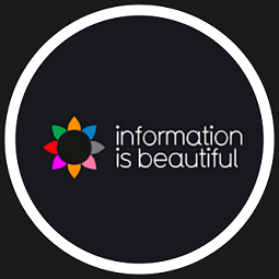 information_is_beautiful